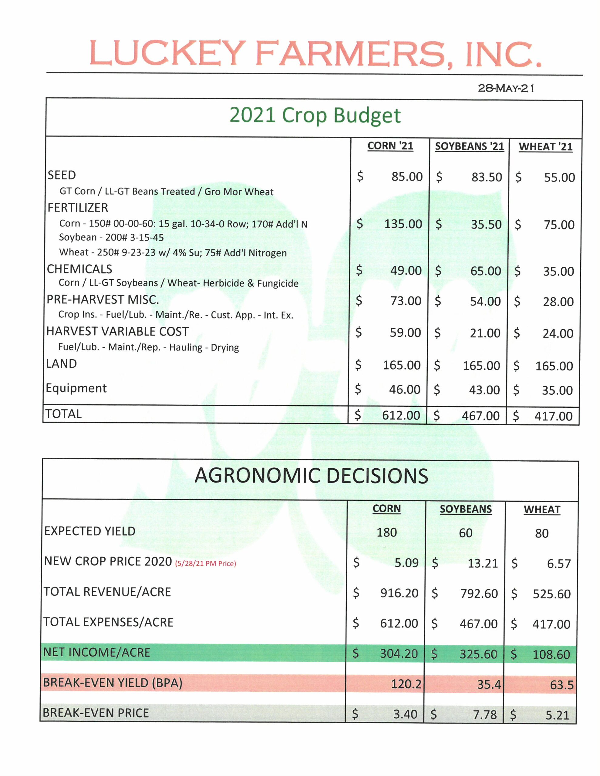 CROP BUDGETING AND REPORTS